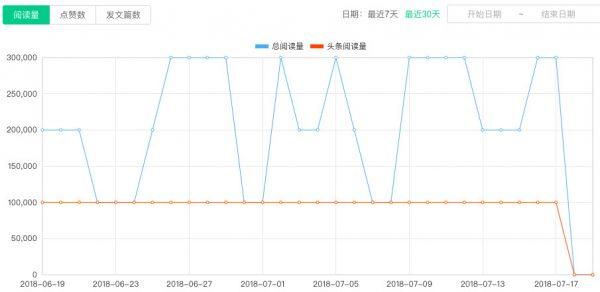 夜听| 18个月吸引1100万粉丝,它如何靠内容驱动增长?
