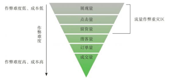 流量增长有限,市场营销的选择:品牌流 or 效果流