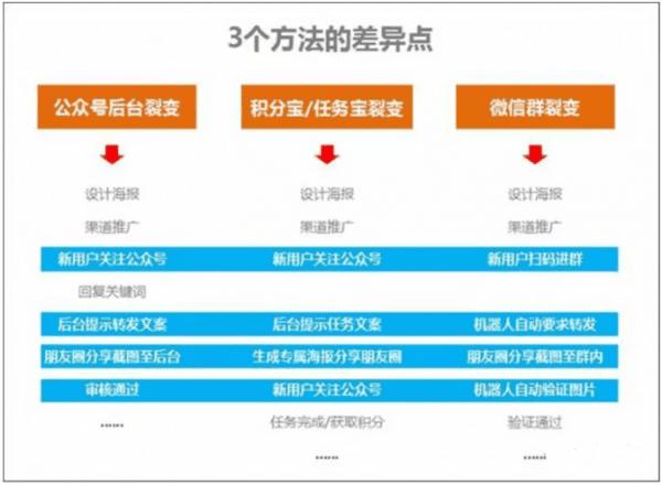 《新媒体运营的微信裂变营销:3个涨粉路径,4个裂变增长的注意事项》