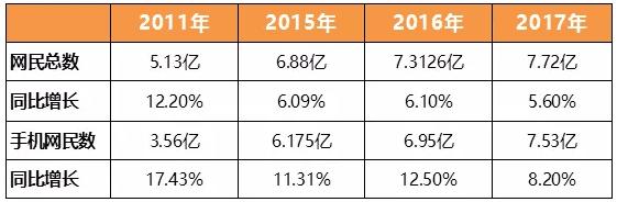 《互联网总用户增长进入瓶颈 微博月活3.92亿如何逆势跑赢大盘》