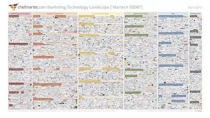 我们应该怎么使用营销技术