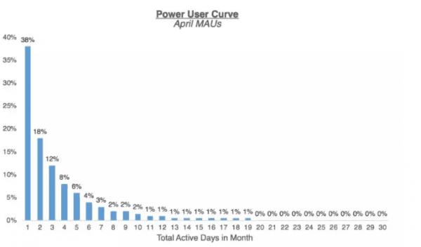 《硅谷增长的新指标——超级用户微笑曲线》