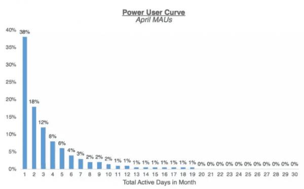 硅谷增长黑客新指标——顶级用户微笑曲线