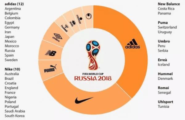 """018的世界杯营销都玩出了哪些新花样?"""""""