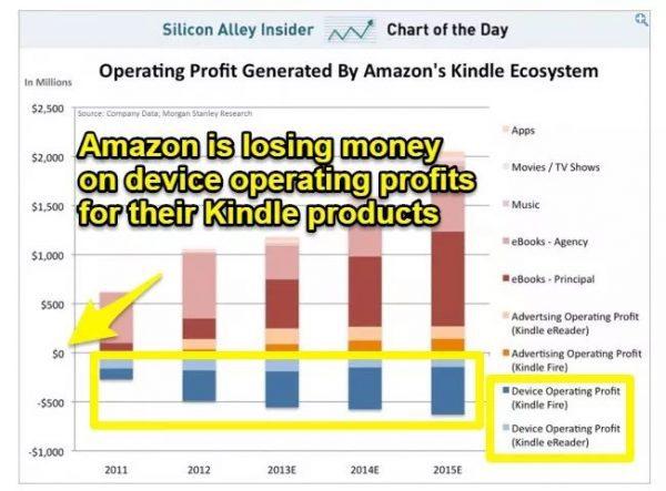 亚马逊创造1360亿美元销售额的增长黑客策略 | 增长官研究院