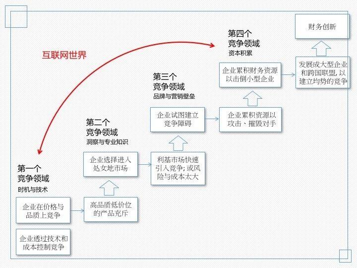 CGO专家方世伟:消费升级,品牌战略如何升级