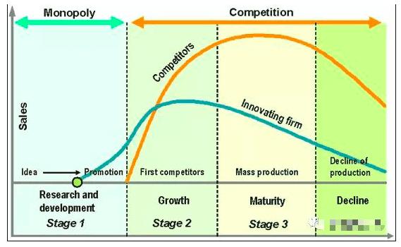 产品生命周期模型|描述产品和市场运作的有力工具