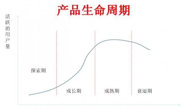 产品生命周期的S型曲线:象限4个阶段和运营策略
