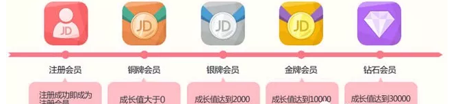 《从京东、天猫的会员体系搭建,看用户运营增长的方法》