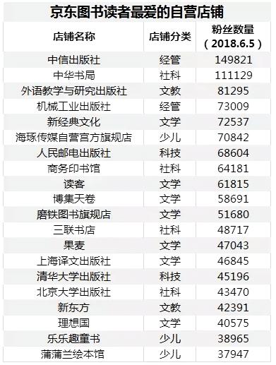 《1-5月图书销售同比增长35%,京东图书做的市场营销》