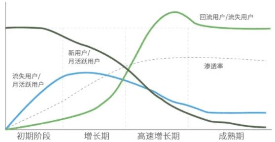 《Uber、印象笔记等独角兽,都经历了这条S型用户增长曲线》