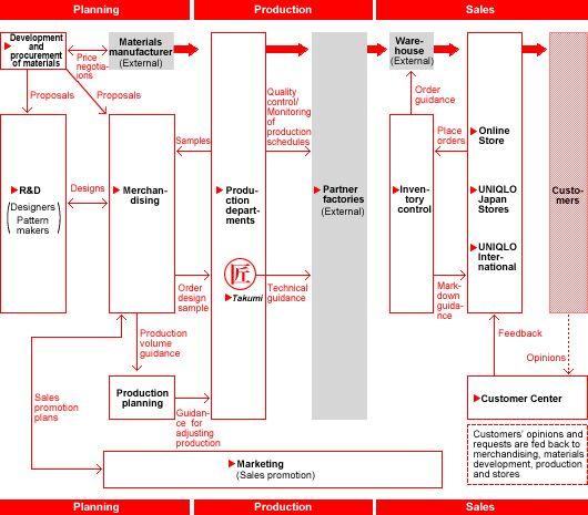 商业案例:从优衣库谈服装业商业模式