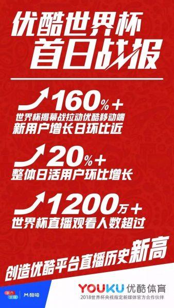 阿里大文娱总裁杨伟东:世界杯揭幕战拉动优酷移动端新用户增长日环比近160%