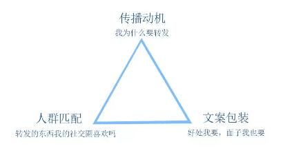 《裂变三角,理清裂变底层逻辑》