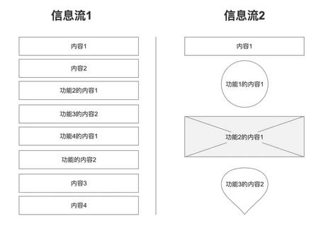 《高效信息流设计,增加用户留存》