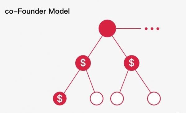 行之有效的4大增长策略:裂变分销、聚众模式、粉丝经济、共创经济