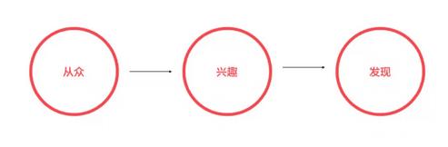 神策数据 VP 张涛:个性化推荐从入门到精通