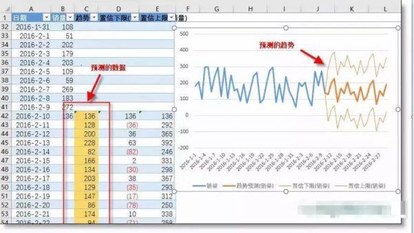 《首席增长官的数据分析和预测能力》