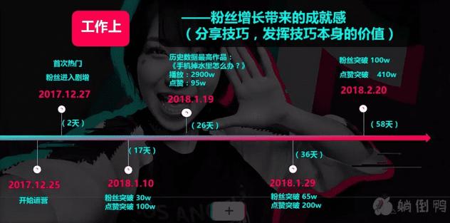 《爆料「抖音」运营实战,3个月400万粉5亿播放量背后的5点经验》
