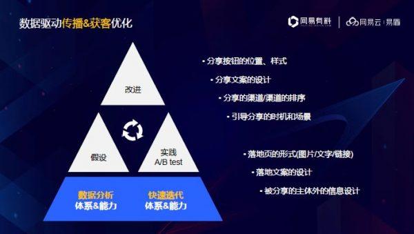 《网易云产品专家董安:X+内容,引爆产品增长》