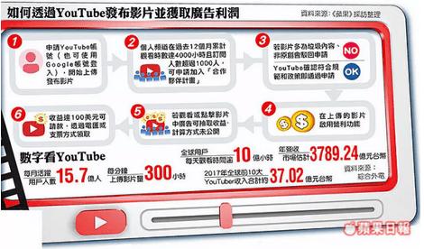首席增长官:YouTube是自媒体的第二春吗