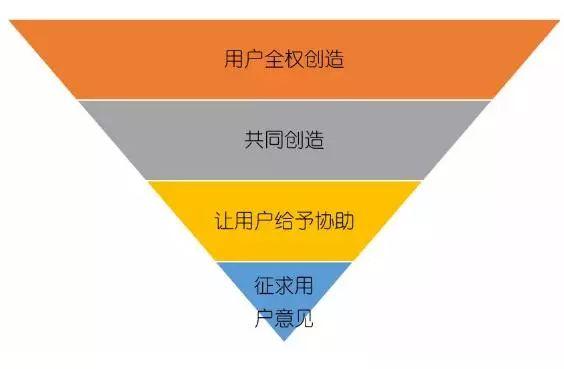 《10个小米增长营销玩法全解析,帮你提升用户参与感》