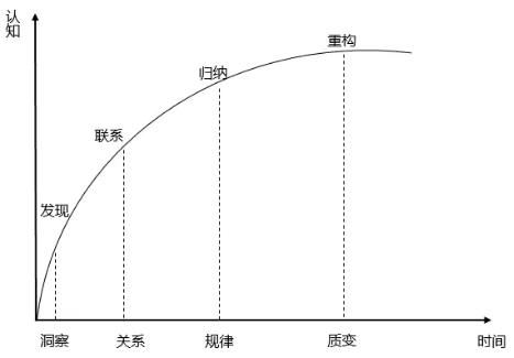 商业增长:App用户3倍增长下的思考