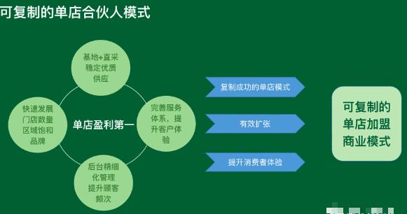 """鲜丰水果张万华:如何打造""""可复制的单店合伙人模式"""""""