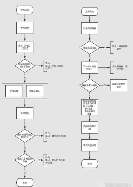 小红书vs蘑菇街vs路口 发布动态功能对比