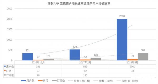 罗辑思维的罗胖吹过牛逼,一年多过去了,得到App产品的用户量再增长近6倍