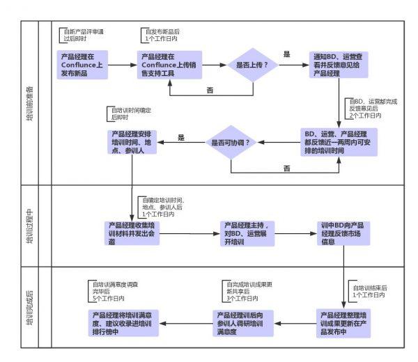 完整的产品运营体系:产品运营、数据增长、客户经营