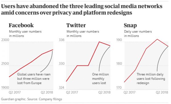 全球社交媒体遭遇中年危机,下一个用户增长点在哪里?