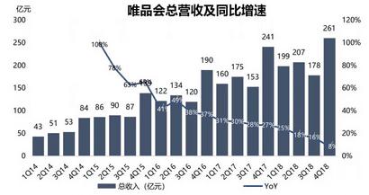 为什么腾讯、京东都救不了唯品会的商业增长
