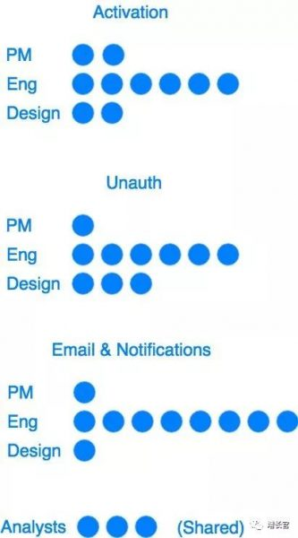 Pinterest增长团队技术主管:如何建立一个高影响力的增长团队