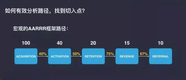 《Camera360 陈思多:Growth Hacker重点在Growth,而不是 Hacking》