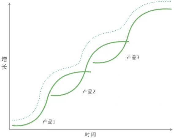 Uber、印象笔记等独角兽,都经历了这条S型用户增长曲线
