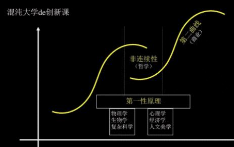 《战略的第一目的是增长,增长逻辑是化繁为一奔向新赛道》
