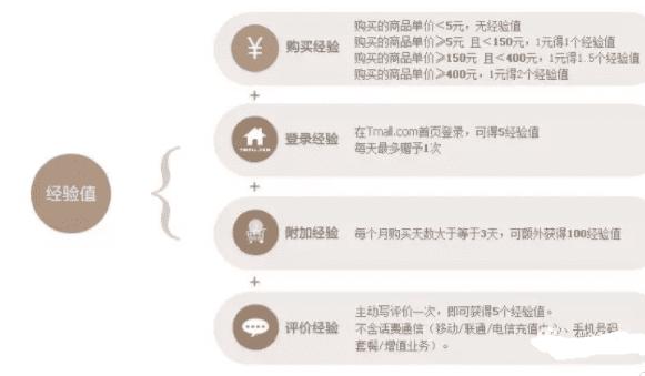 从京东、天猫的会员体系搭建,看用户运营增长的方法