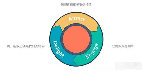 跟营销漏斗彻底说拜拜,HubSpot提出flywheel飞轮模型和落地路径