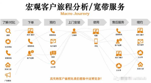 以增长黑客三步曲,解析客户旅程才是增长的未来