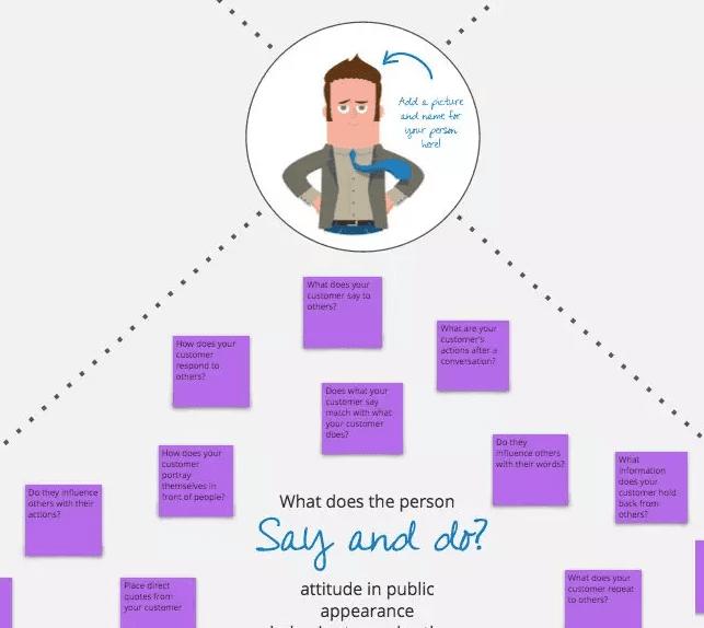 商业模式画布课程:客户同理心画布