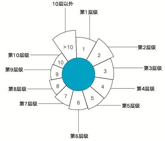 猫眼副总裁张博:猫眼在小程序领域的布局和思考,以及如何留存用户
