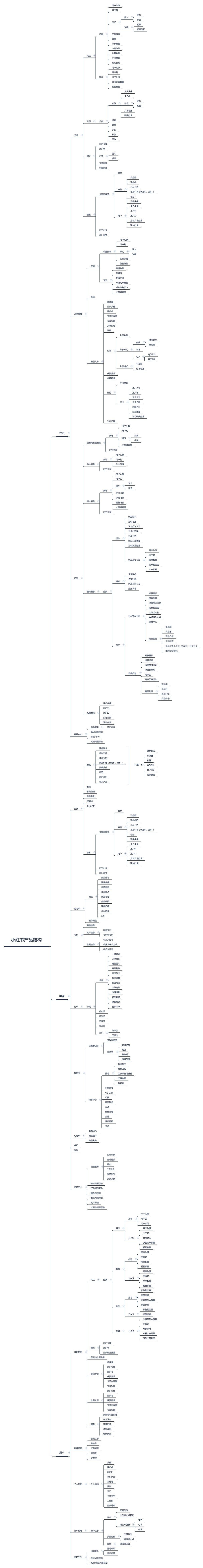 《小红书APP的浅层分析:产品形态、产品模式、产品结构图、产品主要模块》