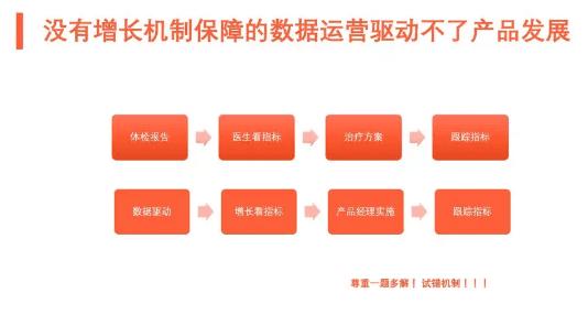 """数据驱动 B2B 增长:增长手段之""""轻"""" VS 产品价值之""""重"""""""