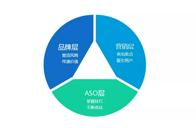 《如何不花钱做ASO优化,获得30%以上的新增》