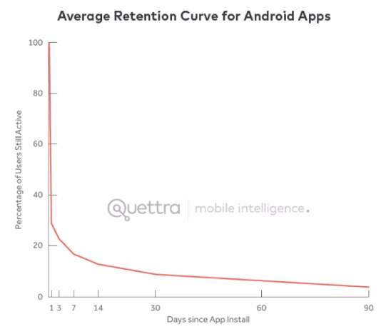 AARRR已是过去式,而RARRA才是更好的增长黑客模型