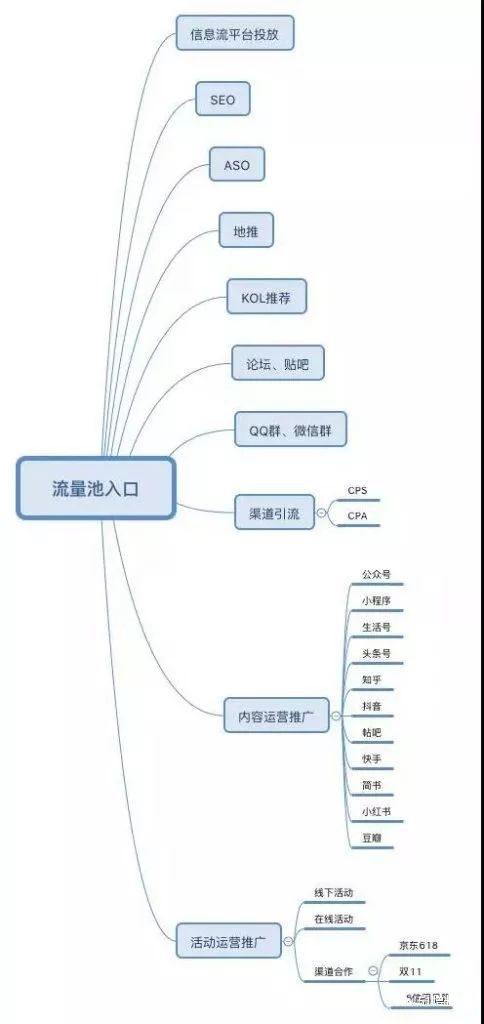 从用户建模构造核心的运营增长体系、流量池