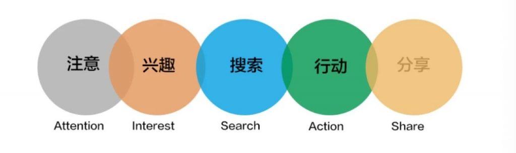用户运营:留存,获客,增长,社群如何通过AARRR,拉新AIDMA,RFM模型,做好用户运营。