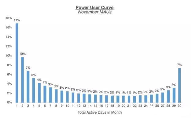 超级用户微笑曲线
