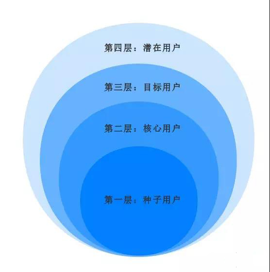 产品新手如何搭建产品分析框架?